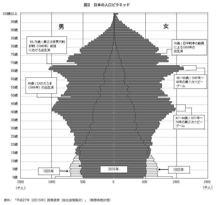 日本の人口のグラフ