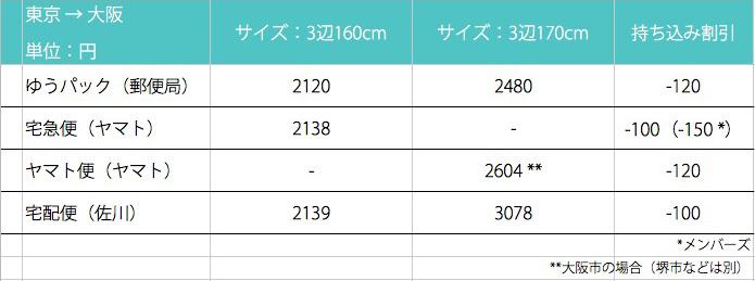 布団を送る〜ゆうパック、ヤマト、佐川、送料比較の例