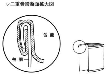 缶詰の構造